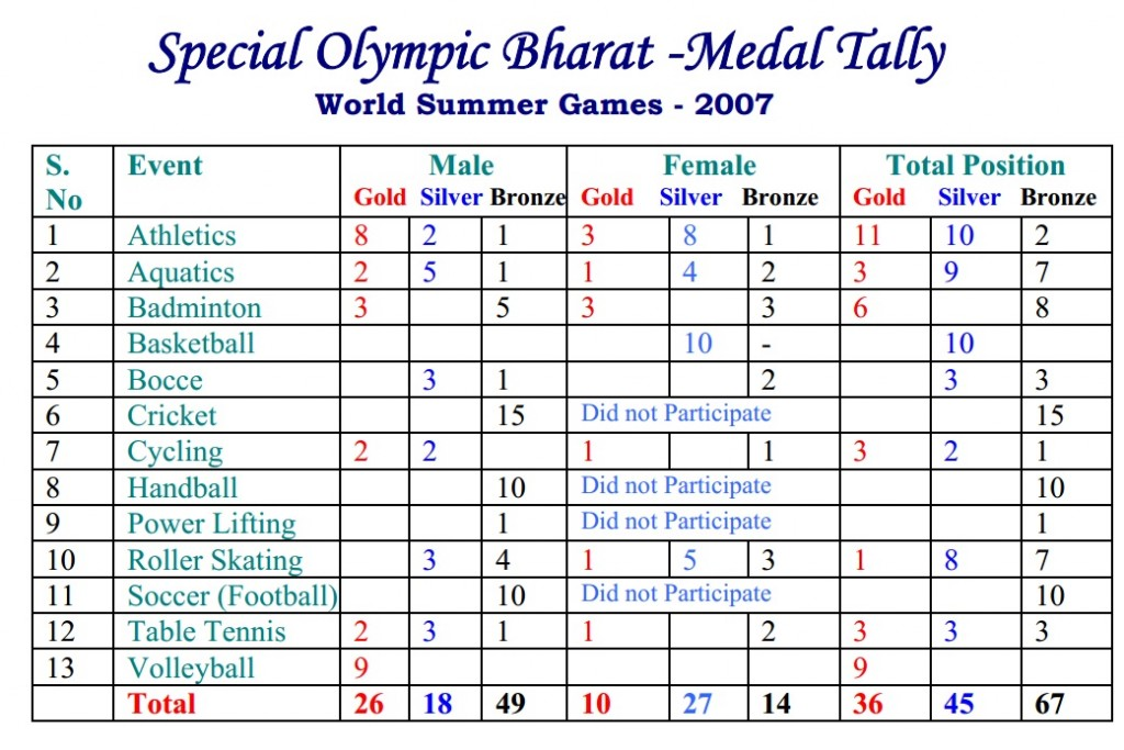 Special Olympics for Special Children_Bharat Medal Tally