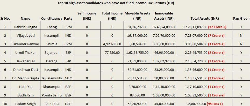 Ten crorepati contestants in HP elections