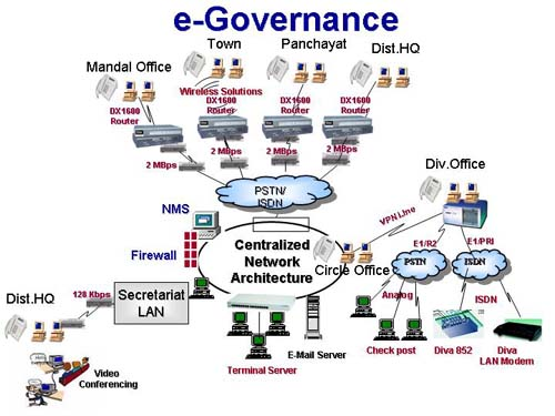 Essay about e-governance in kerala