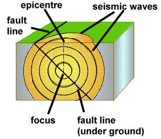 essay earthquake