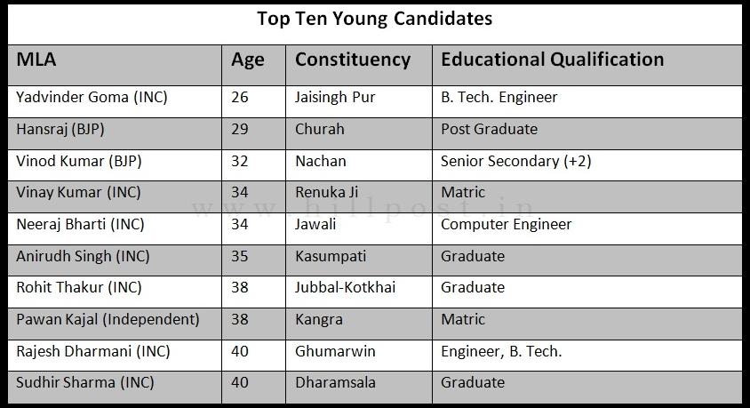 Top Ten Young MLAs Himachal Pradesh