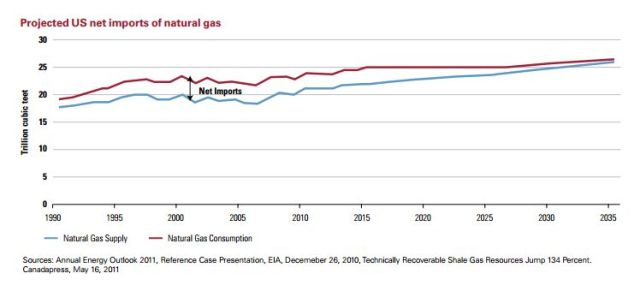 Projecteded US net imports of natural gas