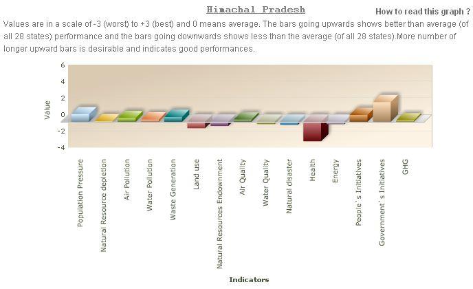 indicators-of-himachal-pradesh