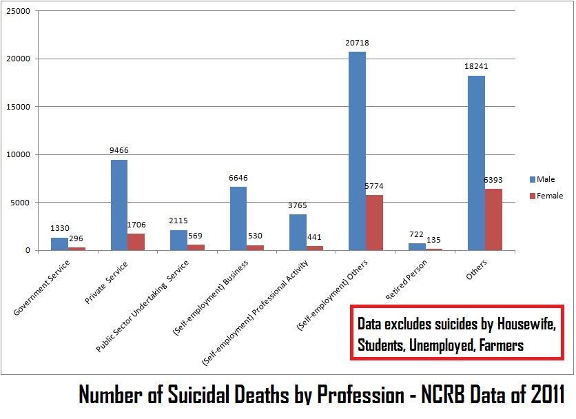 Suicidal Deaths by Profession