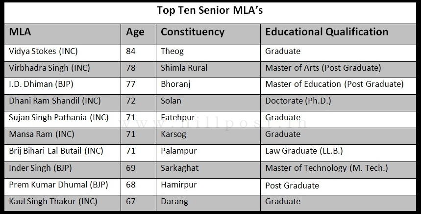 Top Ten Senior MLAs