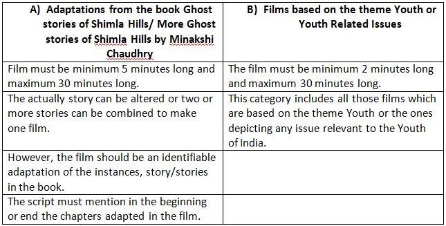 Youth Film Festival Shimla Schedule
