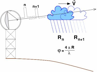 Doppler radar network to improve forecasting in Himalayan region