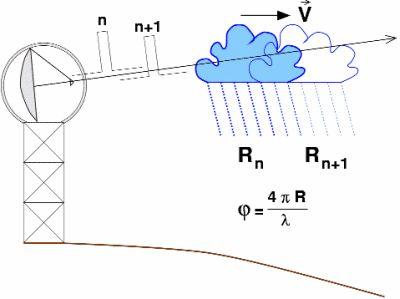 Doppler radar network to improve forecasting in Himalayan region